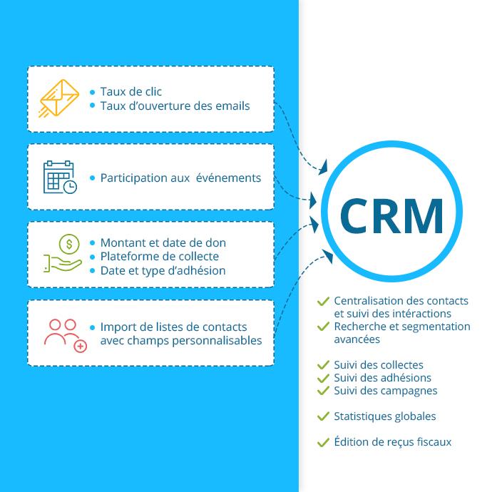 à quoi sert un CRM