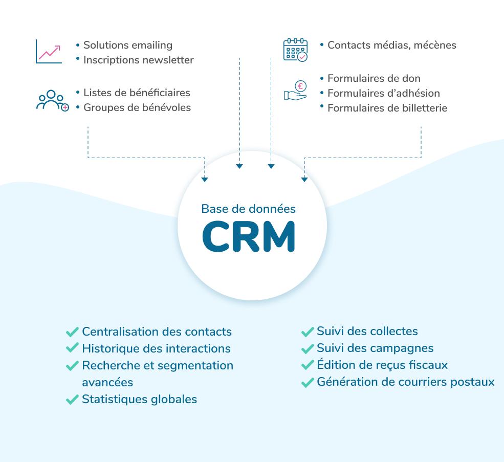 CRM association