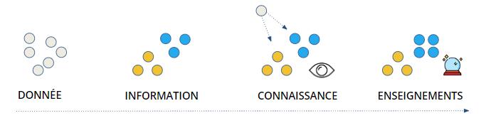 Schéma de la donnée à l'enseignement