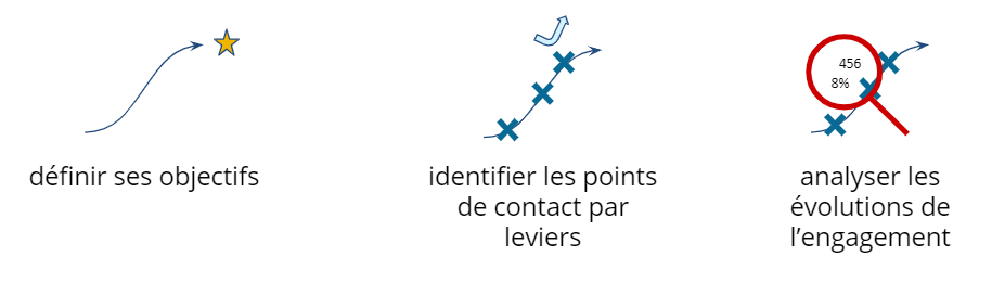 Points de contact donateurs/association
