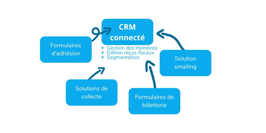 Voilà comment fonctionne un CRM connecté par API à des solutions partenaires.